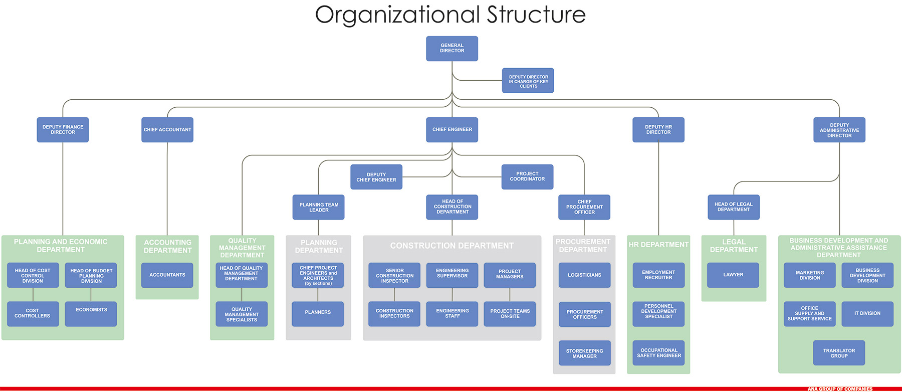 organizational structures Organizational structure refers to the way that an organization arranges people and jobs so that its work can be performed and its goals can be met.